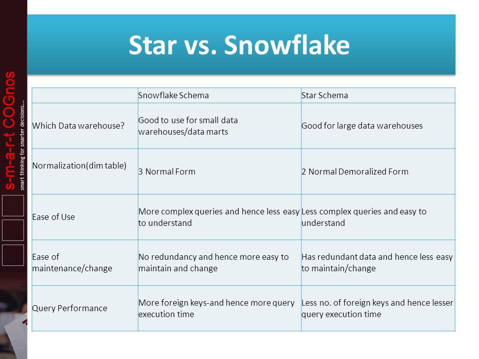 Star vs. Snowflake Snowflake Schema Star Schema Which Data warehouse