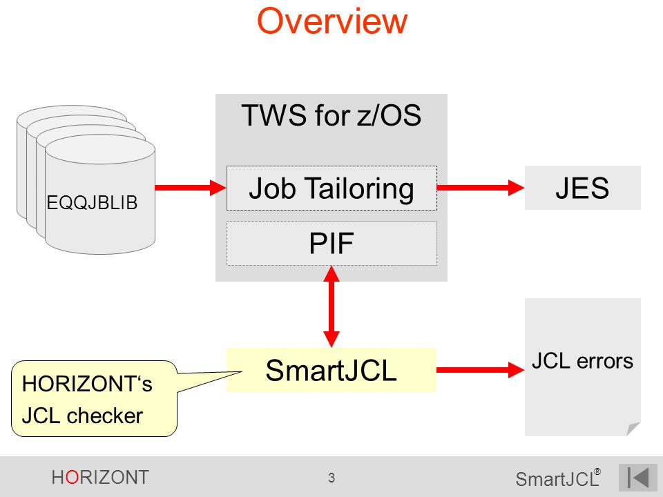 Overview TWS for z/OS Job Tailoring JES PIF SmartJCL JCL errors