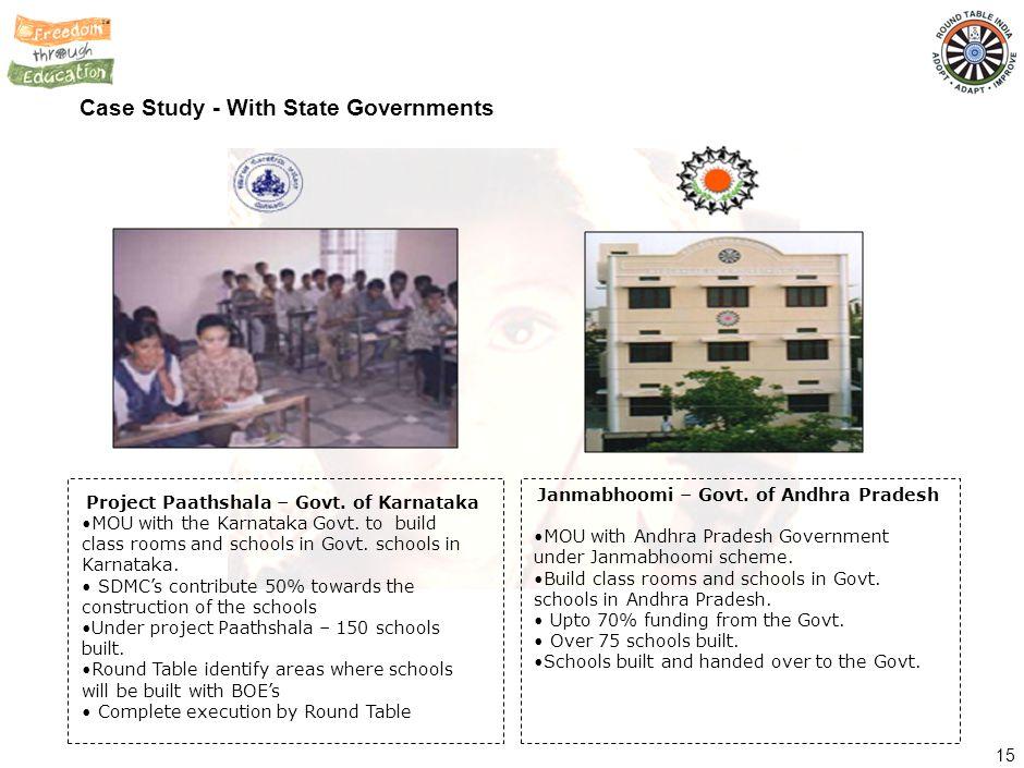 SOME OF RTI'S SCHOOLS Name of School Govt. High School