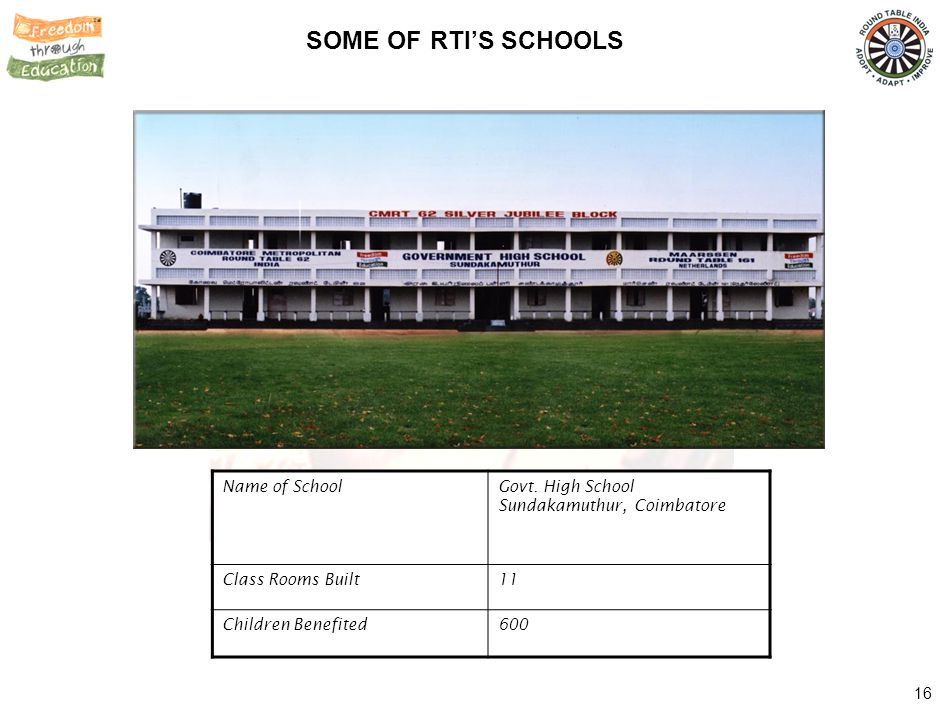 SOME OF RTI'S SCHOOLS Name of School School Building at Hosur, Hubli
