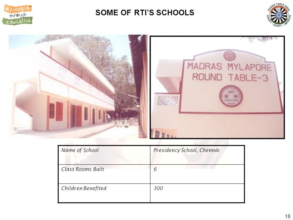 SOME OF RTI'S SCHOOLS Name of School Samata Vidyalaya, Pune