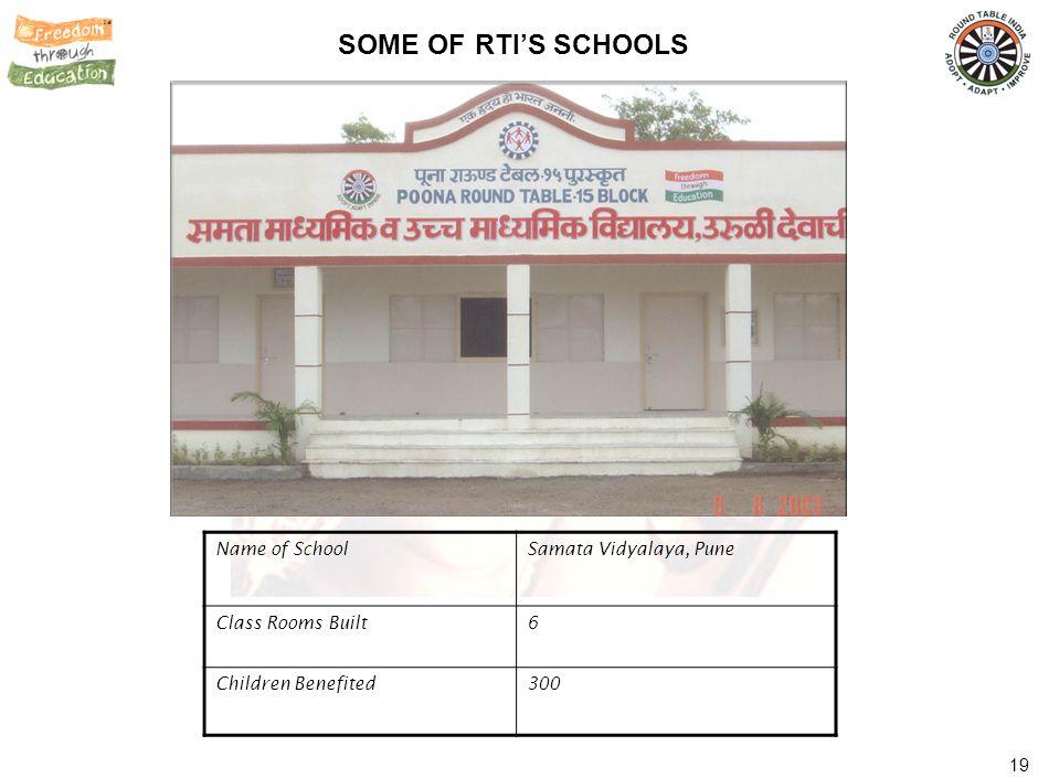 SOME OF RTI'S SCHOOLS Name of School Mandi Vidya Niketan, Delhi