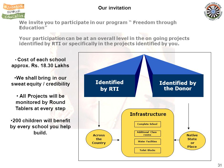 How can you help – Partner with us on Building Schools