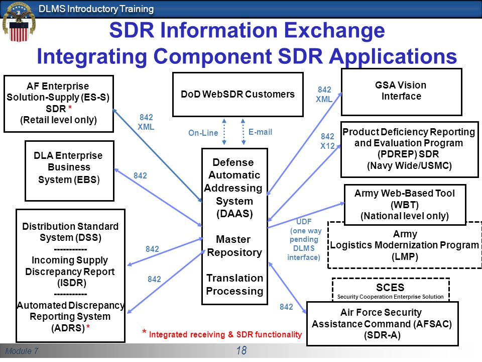 SDR Information Exchange Integrating Component SDR Applications