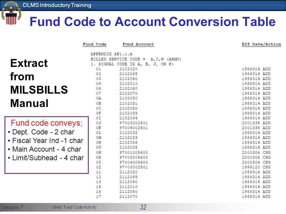 Fund Code to Account Conversion Table