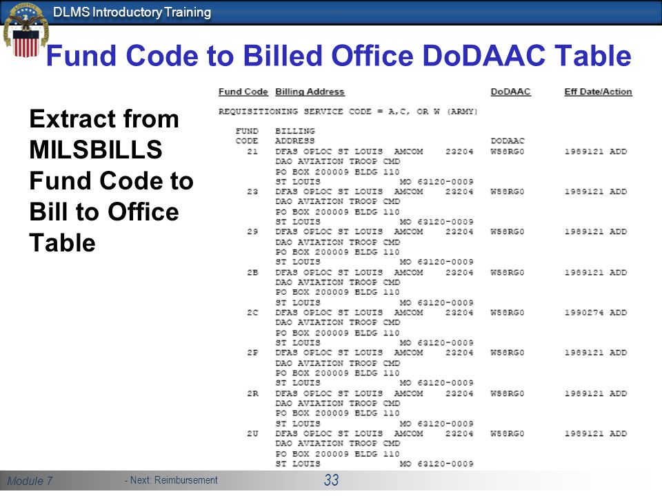Fund Code to Billed Office DoDAAC Table