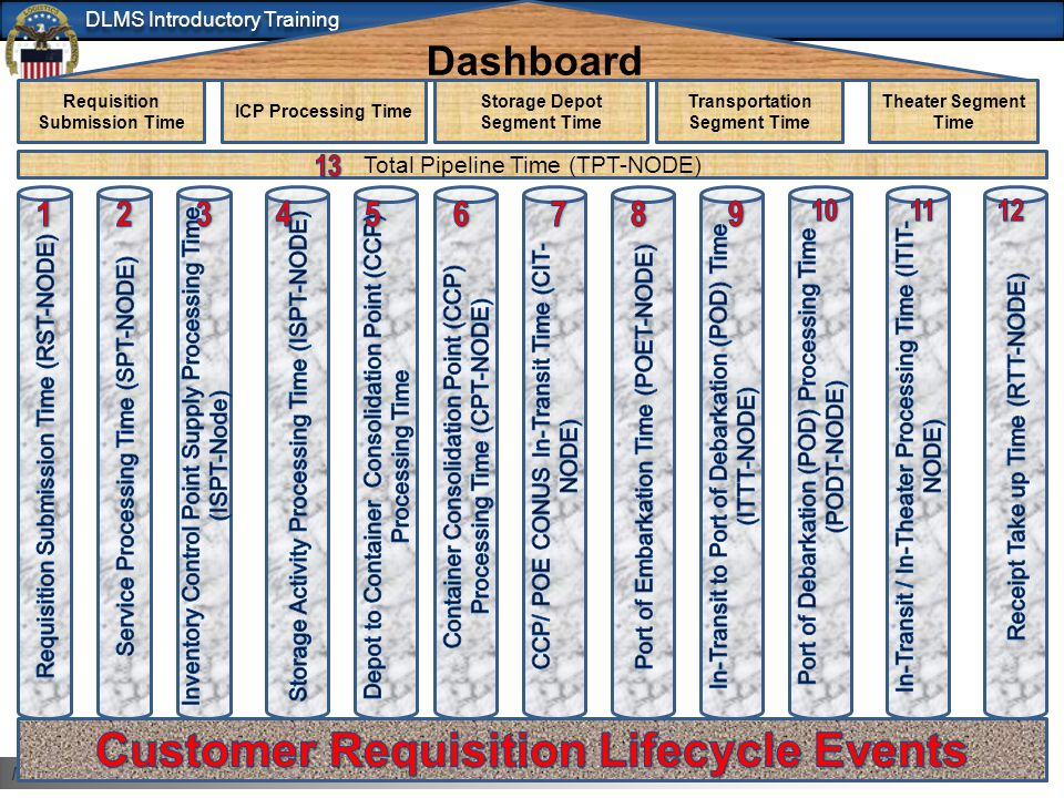 Customer Requisition Lifecycle Events
