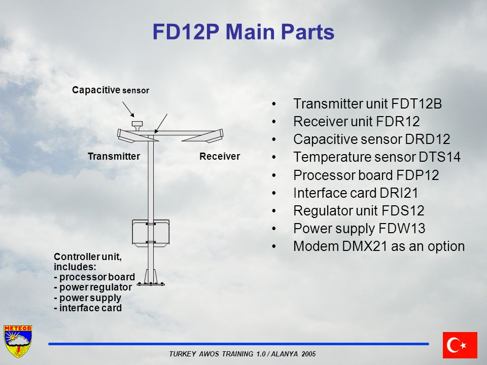 FD12P Main Parts Transmitter unit FDT12B Receiver unit FDR12