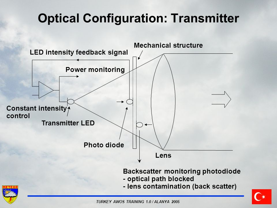 Optical Configuration: Transmitter