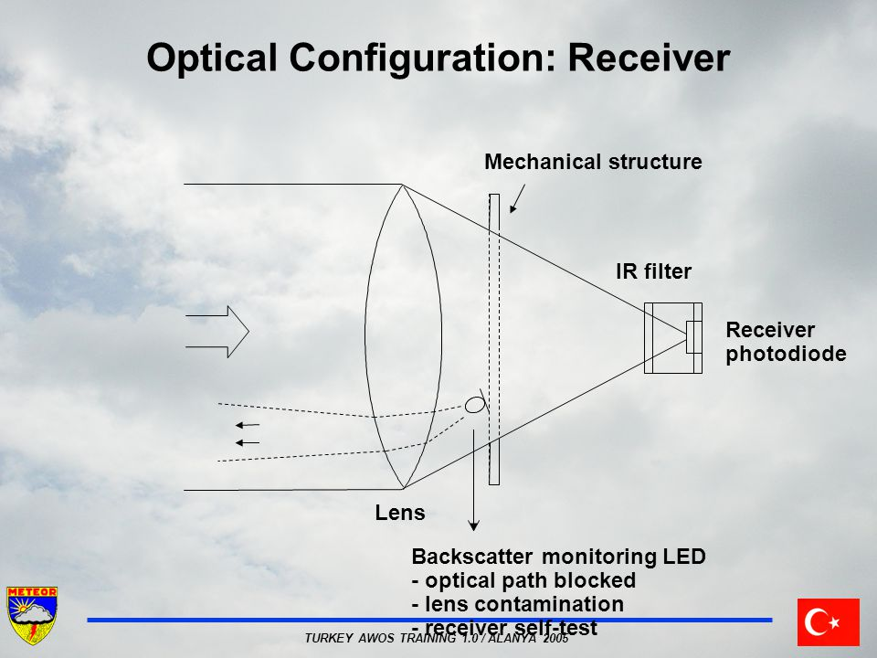 Optical Configuration: Receiver