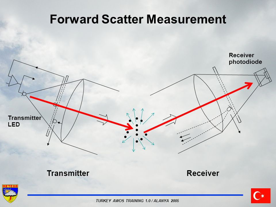Forward Scatter Measurement