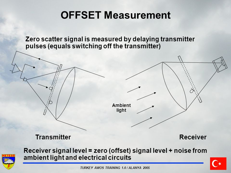 OFFSET Measurement Zero scatter signal is measured by delaying transmitter pulses (equals switching off the transmitter)