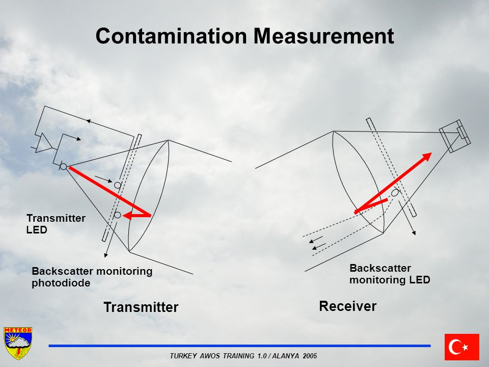 Contamination Measurement