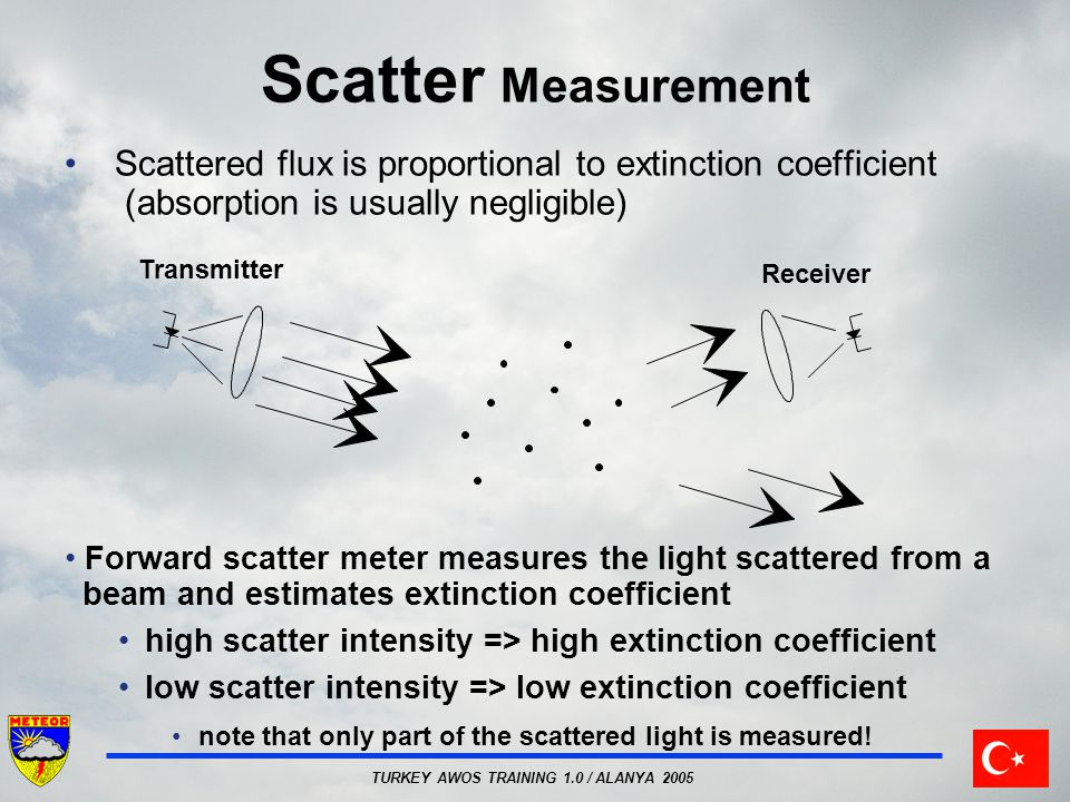 Scatter Measurement Scattered flux is proportional to extinction coefficient (absorption is usually negligible)