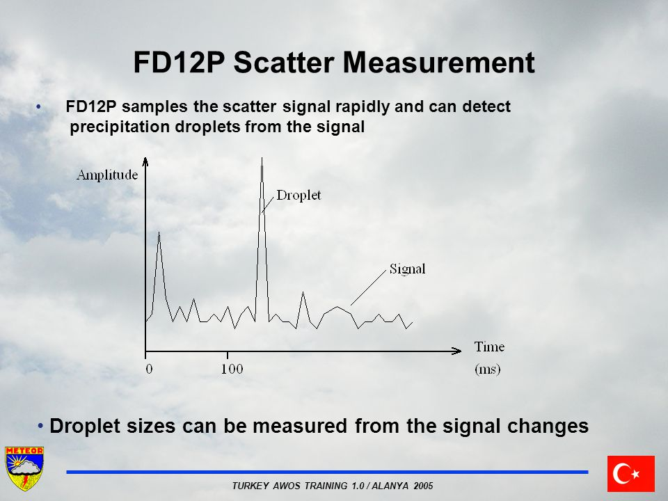 FD12P Scatter Measurement