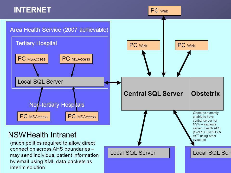 INTERNET NSWHealth Intranet Central SQL Server Obstetrix PC Web