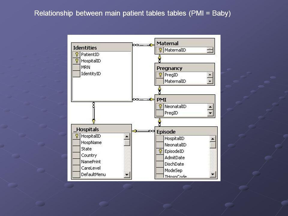 Relationship between main patient tables tables (PMI = Baby)