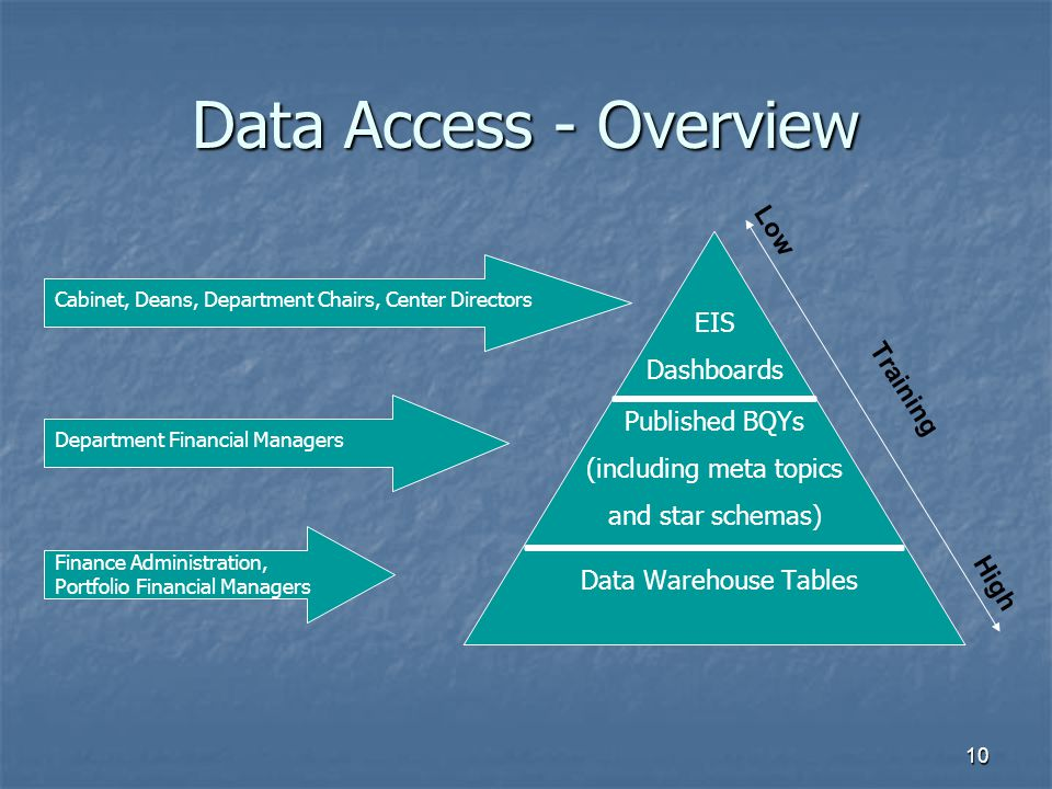 Data Access - Overview High