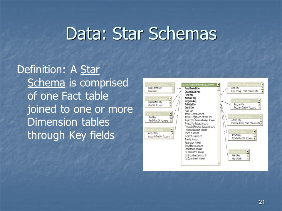 Data: Star Schemas Definition: A Star Schema is comprised of one Fact table joined to one or more Dimension tables through Key fields.