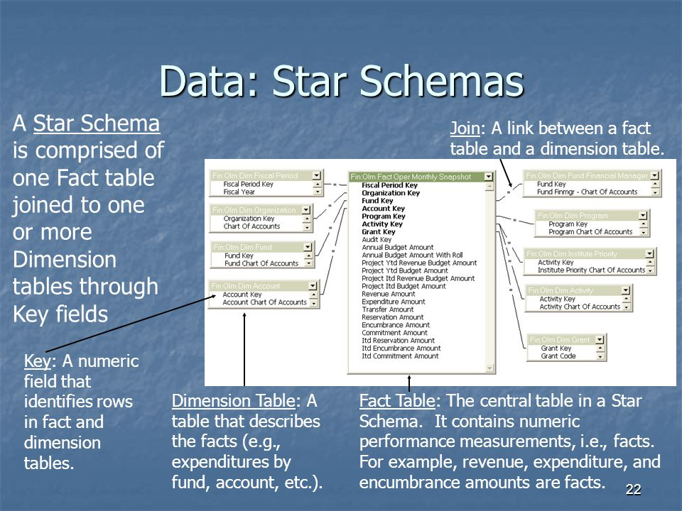 Data: Star Schemas A Star Schema is comprised of one Fact table joined to one or more Dimension tables through Key fields.
