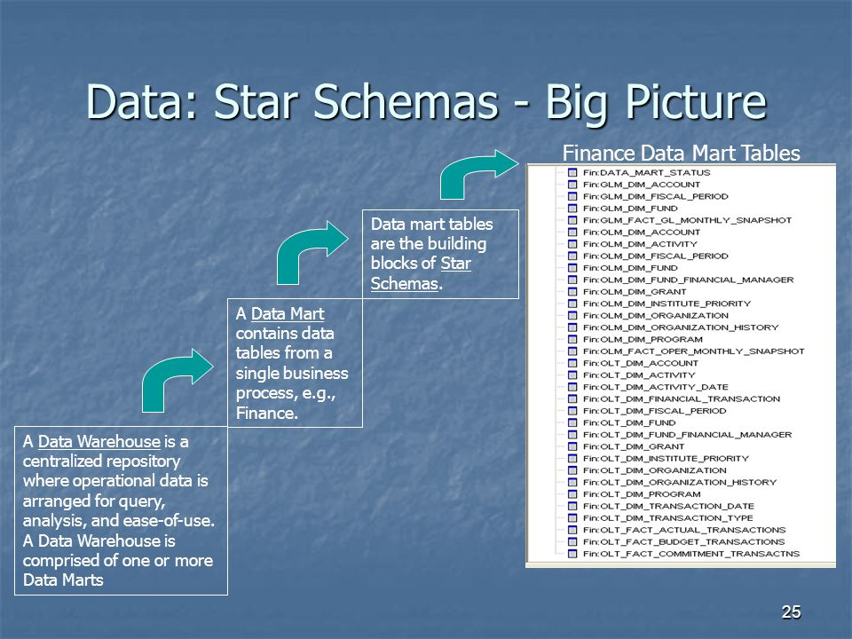 Data: Star Schemas - Big Picture