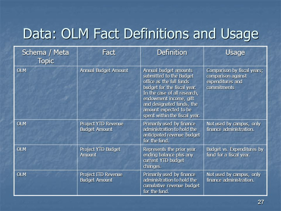 Data: OLM Fact Definitions and Usage