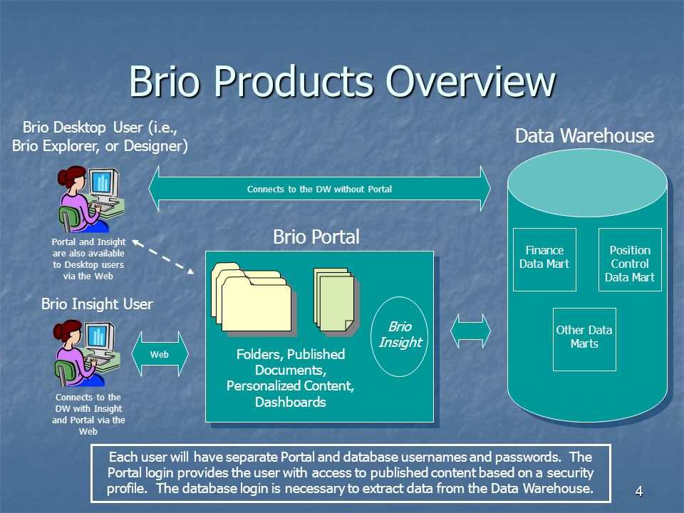 Brio Products Overview