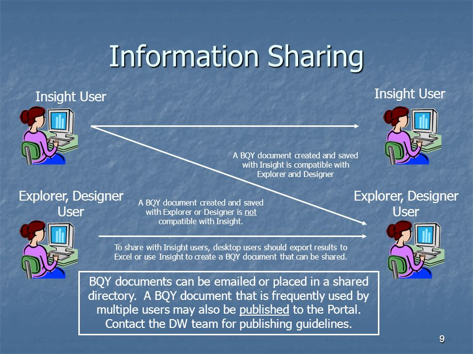Information Sharing Insight User Insight User Explorer, Designer User