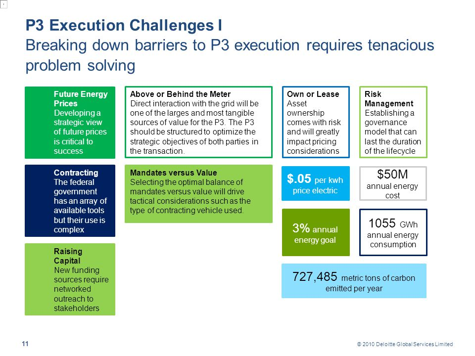 P3 Execution Challenges II NIST Supplemental 135 has serious analytical shortcomings, which can lead to faulty P3 pricing