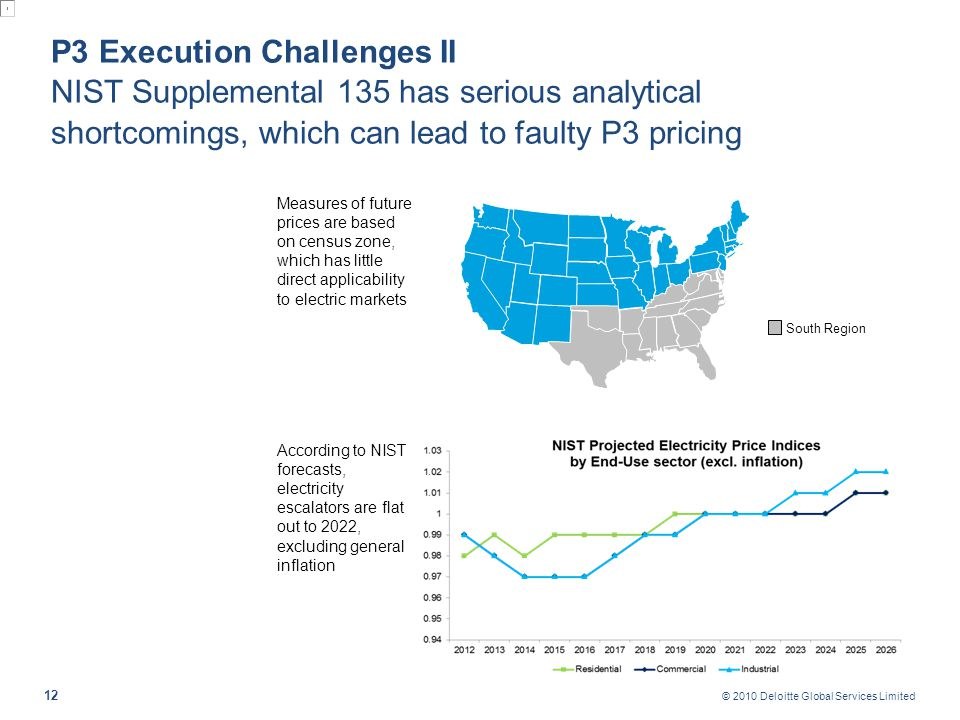 P3 Solutions II Even before considering spot prices and DR opportunities, long-term energy economics in Texas yield potential