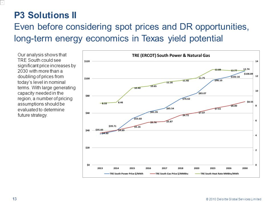 P3 Solutions III Although energy prices are local, energy markets are integrated and have global reach