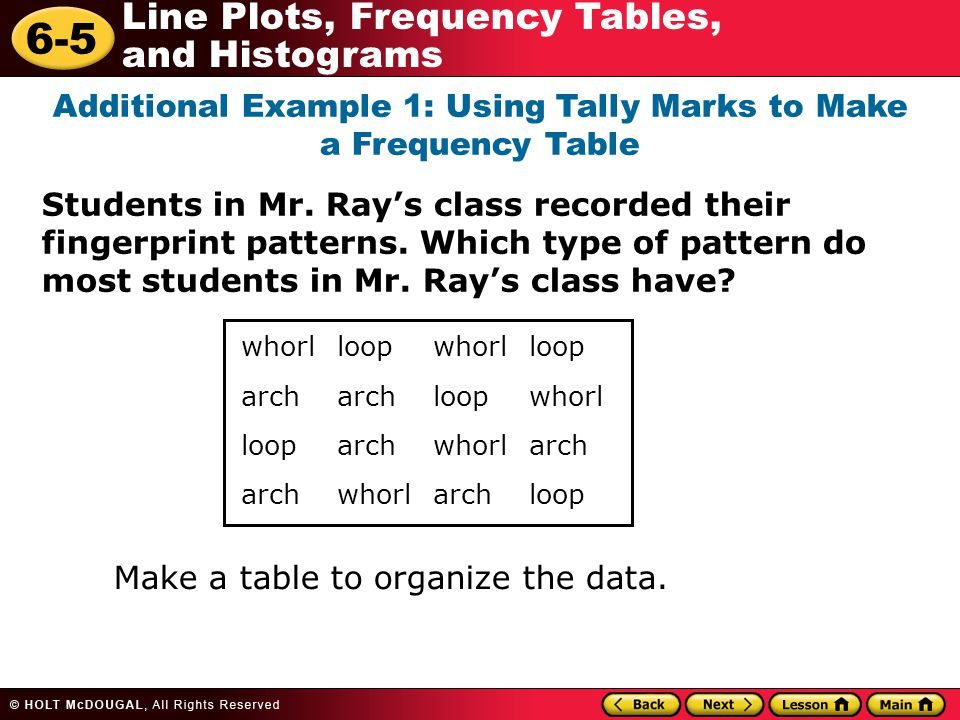 Additional Example 1: Using Tally Marks to Make a Frequency Table