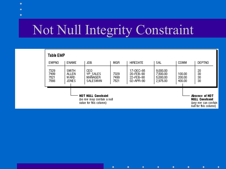 Not Null Integrity Constraint