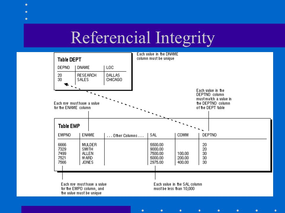 Referencial Integrity