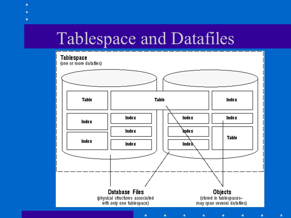 Tablespace and Datafiles