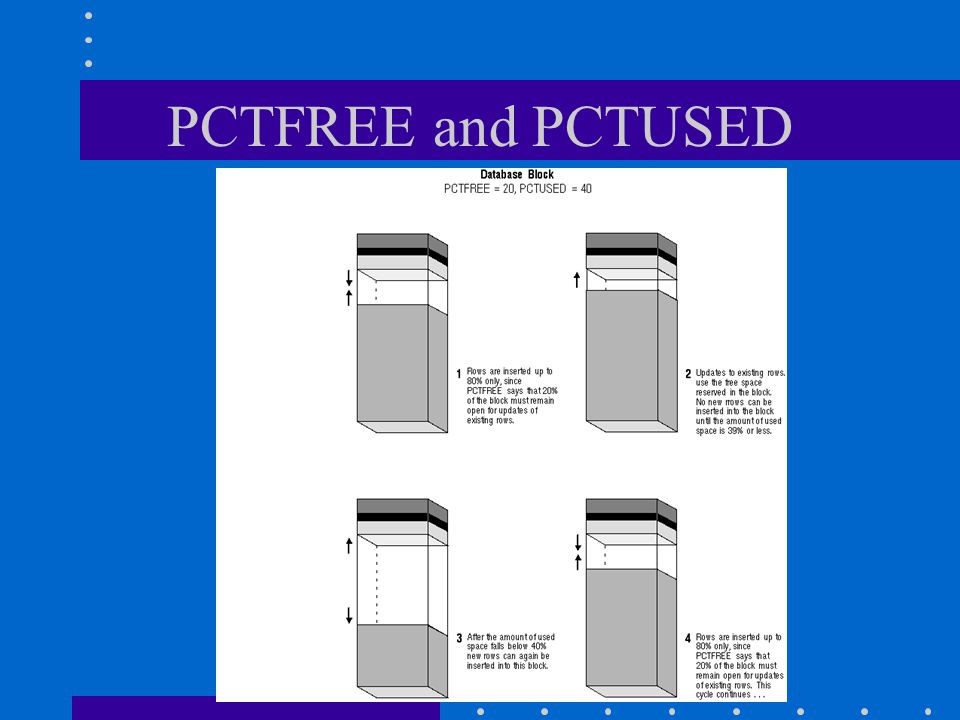 PCTFREE and PCTUSED