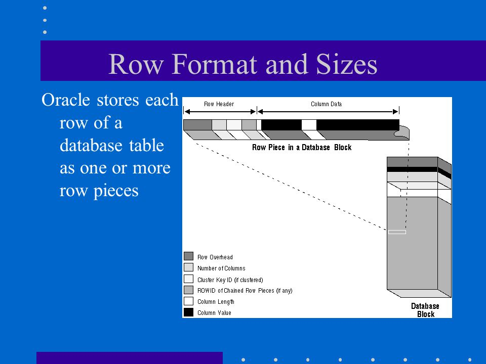 Row Format and Sizes Oracle stores each row of a database table as one or more row pieces