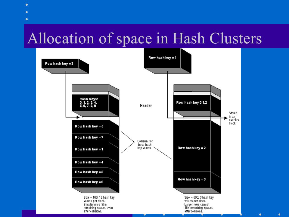Allocation of space in Hash Clusters