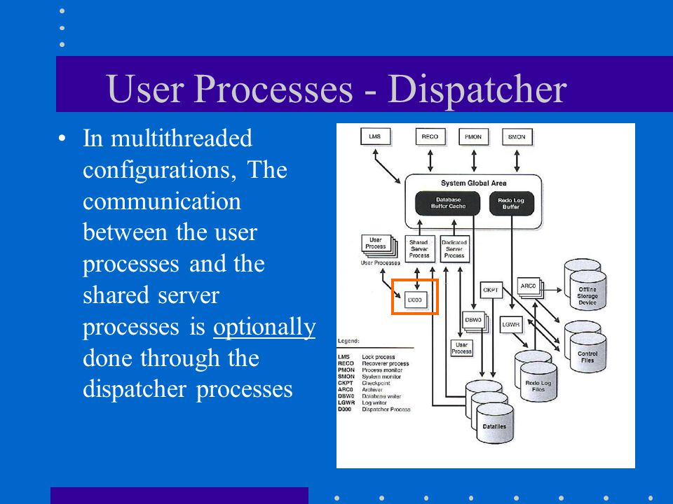 User Processes - Dispatcher