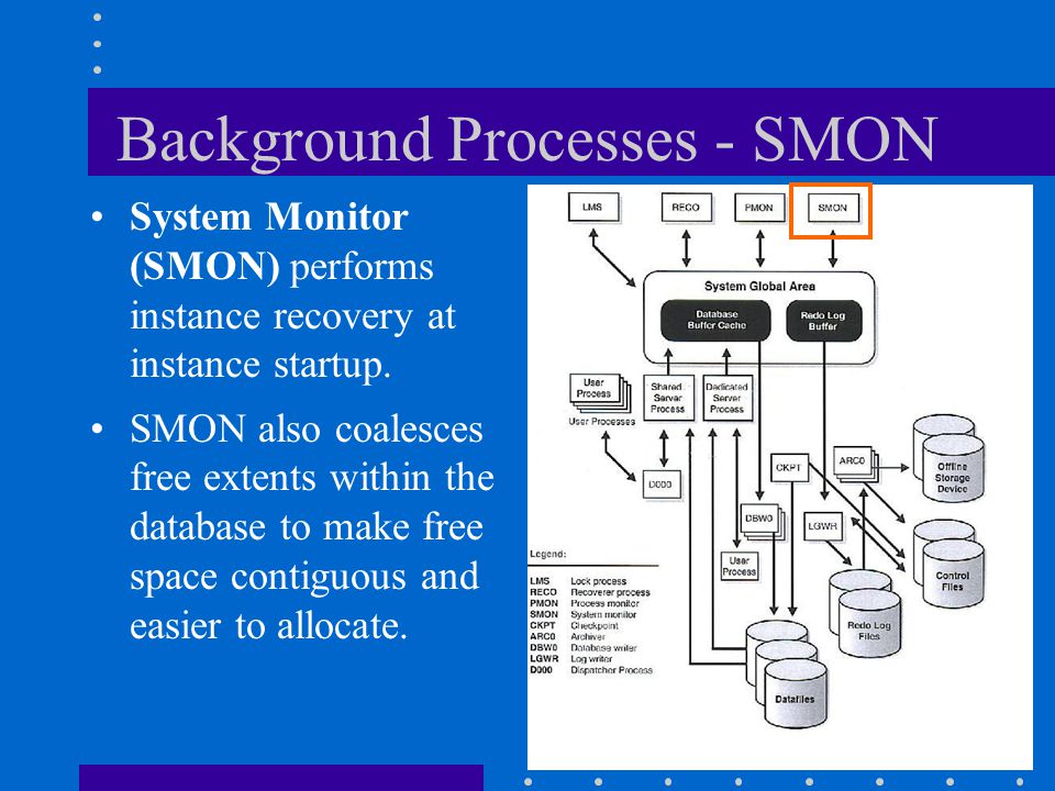 Background Processes - SMON