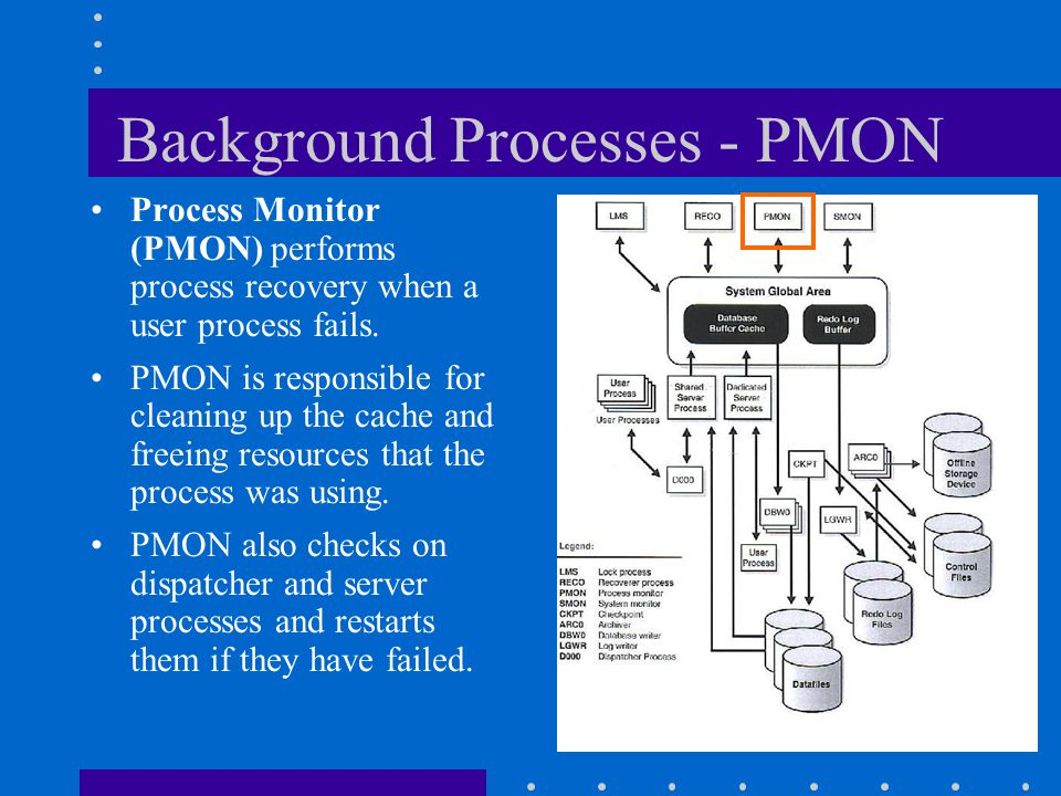 Background Processes - PMON