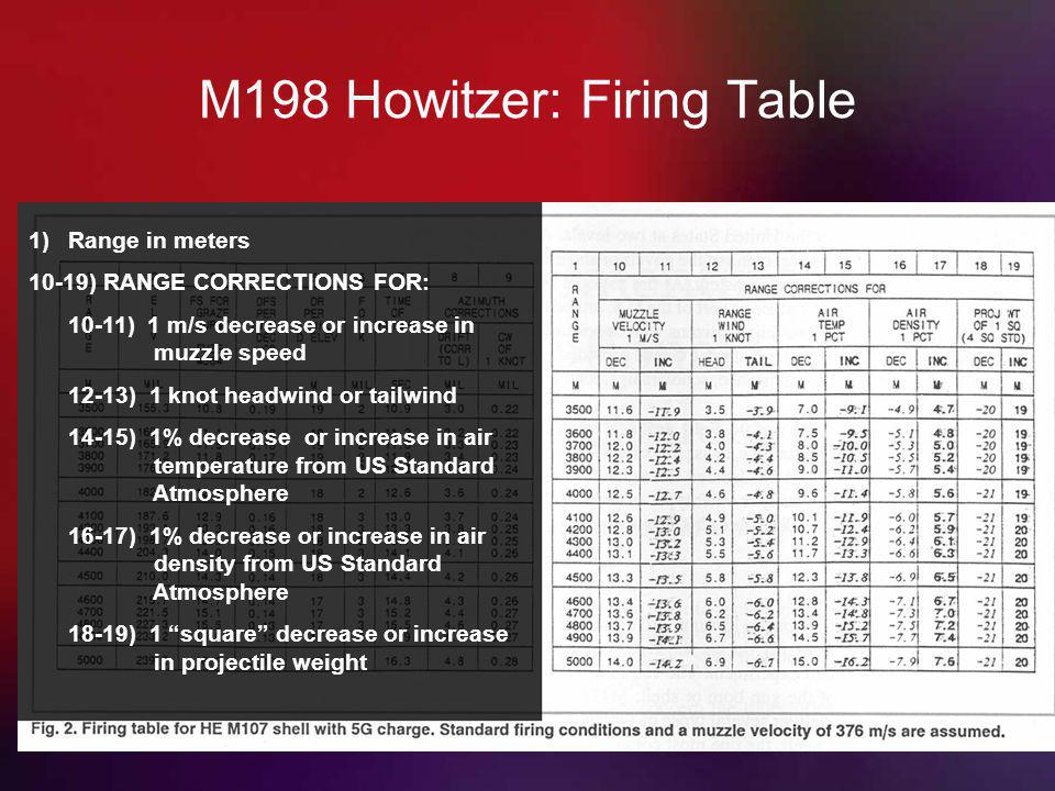 M198 Howitzer: Firing Table