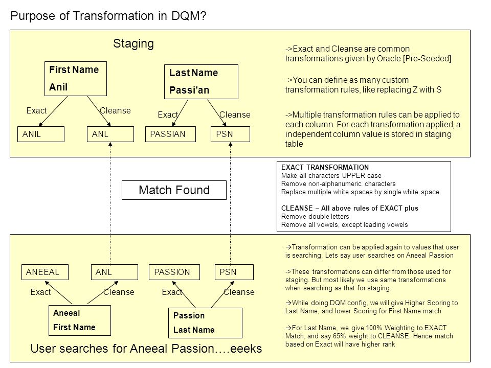 Purpose of Transformation in DQM