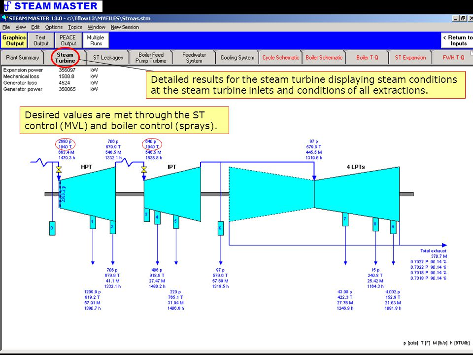 Graphics Output Detailed results for the steam turbine displaying steam conditions at the steam turbine inlets and conditions of all extractions.