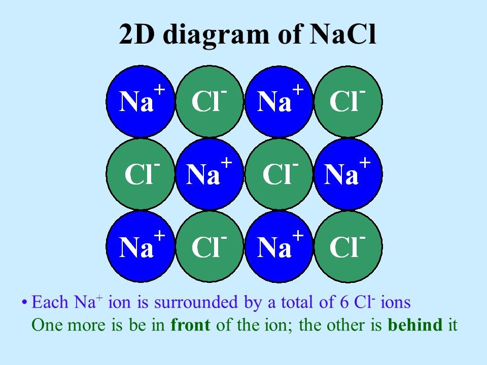 2D diagram of NaCl Each Na+ ion is surrounded by a total of 6 Cl- ions One more is be in front of the ion; the other is behind it.
