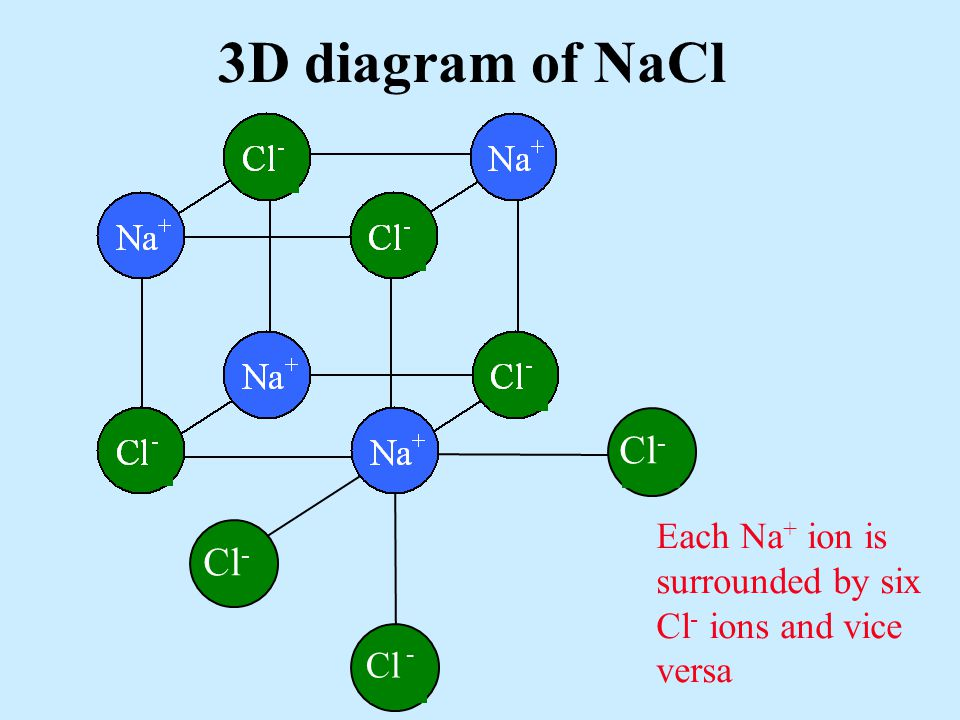 3D diagram of NaCl Cl Cl- - Each Na+ ion is surrounded by six Cl- ions and vice versa