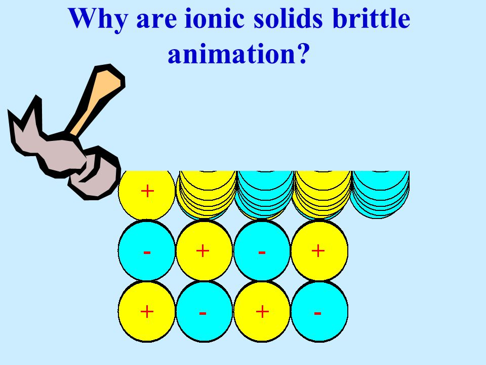 Why are ionic solids brittle animation