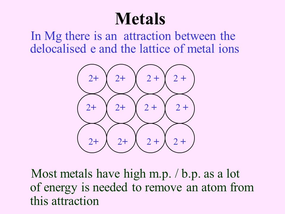 Metals In Mg there is an attraction between the delocalised e and the lattice of metal ions. 2+ 2+ 2 + 2 +