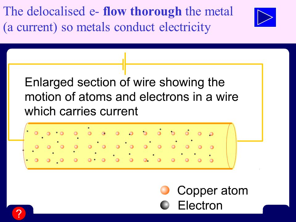The delocalised e- flow thorough the metal (a current) so metals conduct electricity