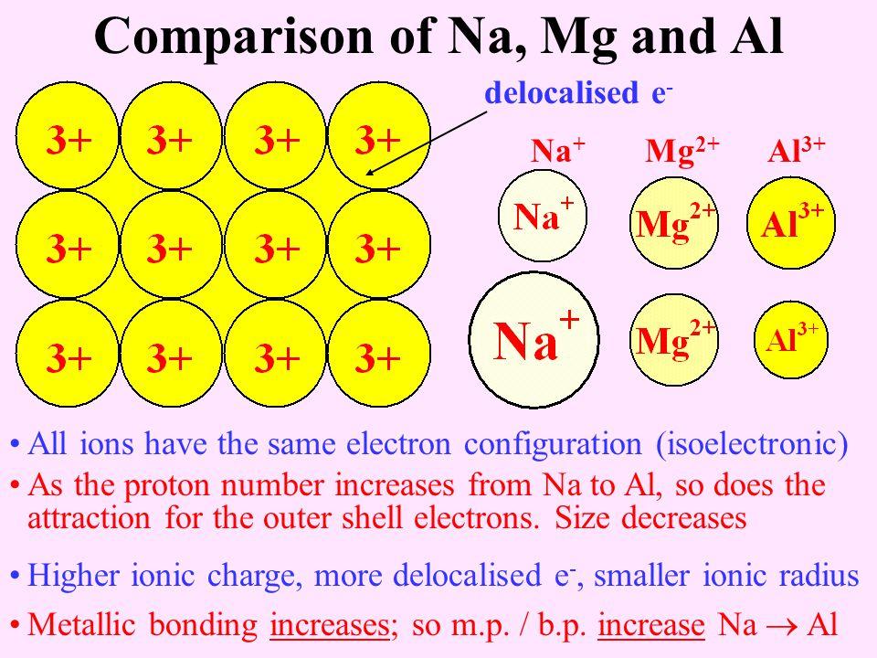 Comparison of Na, Mg and Al